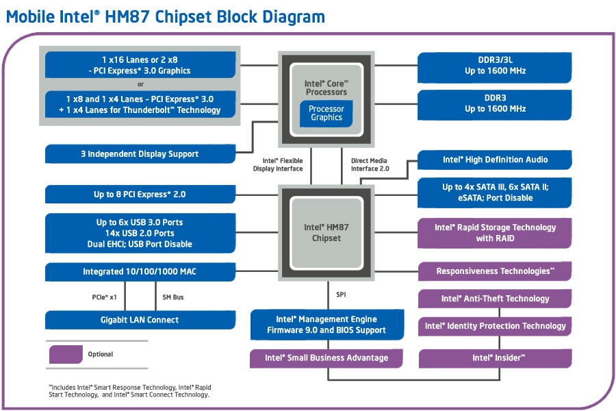hm87-chipset-diagram-3x2.jpg