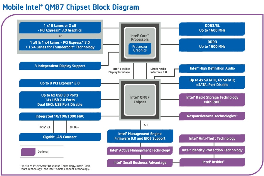 qm87-chipset-diagram-3x2.jpg